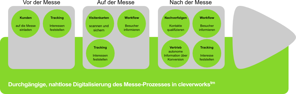 cleverworks Messe-Prozess
